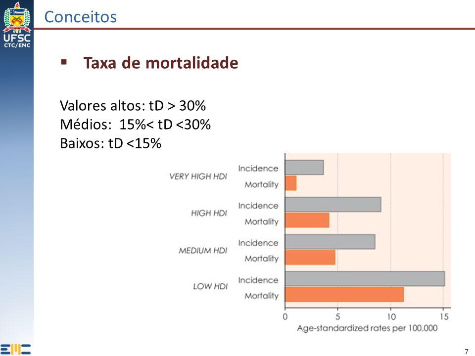 7 Conceitos Taxa de mortalidade Valores altos: tD > 30% Médios: 15%< tD <30% Baixos: tD <15%