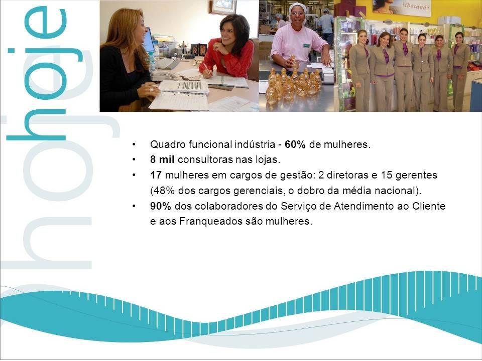 Quadro funcional indústria - 60% de mulheres. 8 mil consultoras nas lojas. 17 mulheres em cargos de gestão: 2 diretoras e 15 gerentes (48% dos cargos