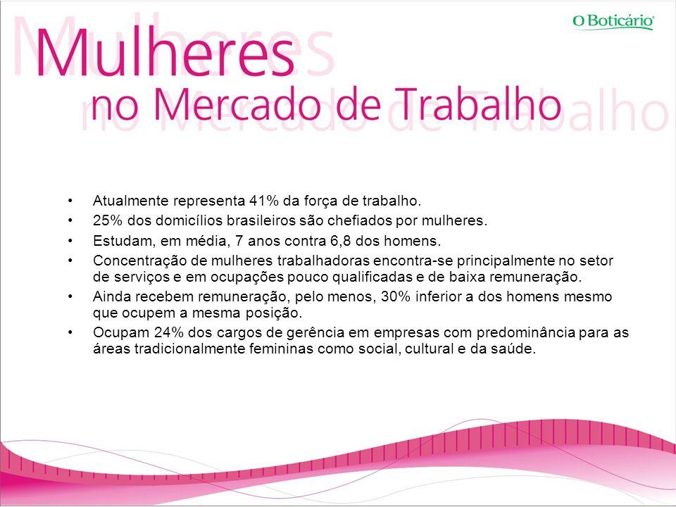 Atualmente representa 41% da força de trabalho. 25% dos domicílios brasileiros são chefiados por mulheres. Estudam, em média, 7 anos contra 6,8 dos ho