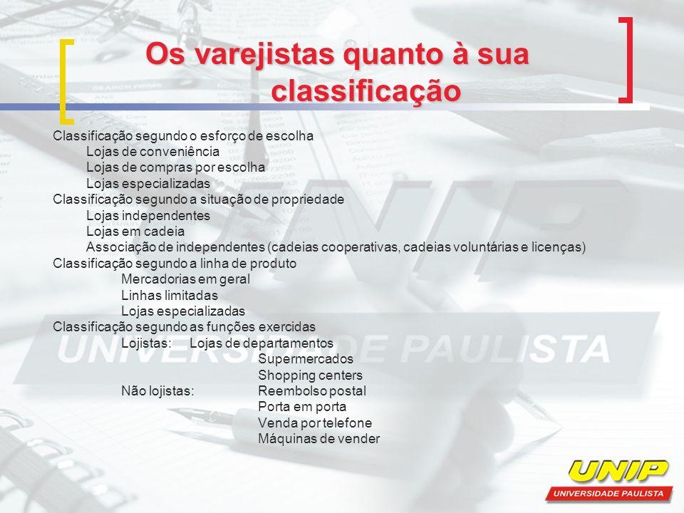 Os varejistas quanto à sua classificação Classificação segundo o esforço de escolha Lojas de conveniência Lojas de compras por escolha Lojas especiali
