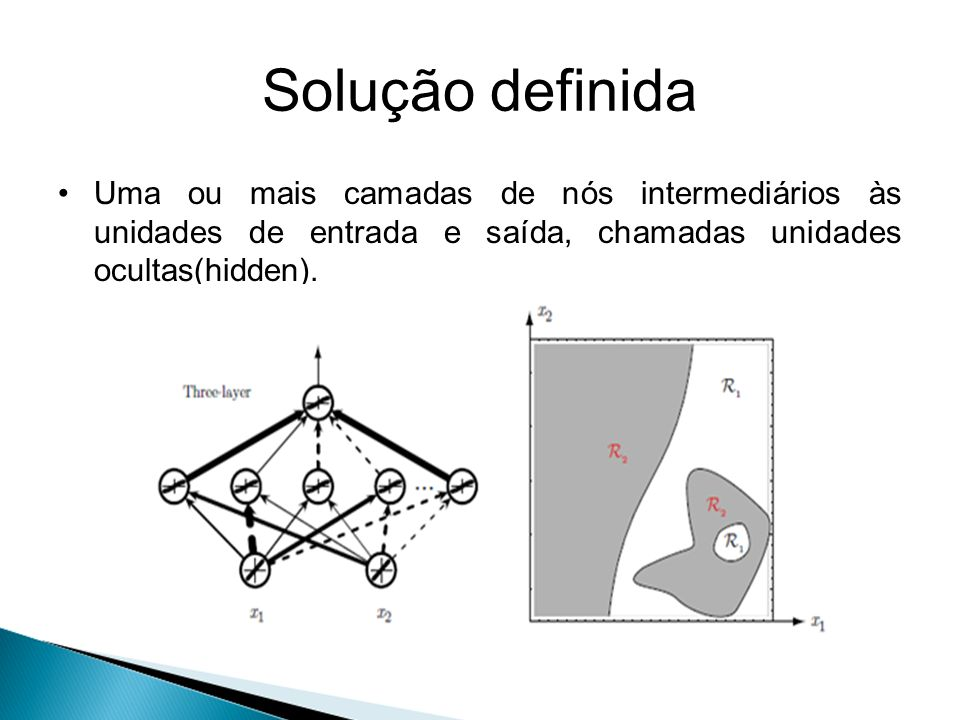 Solução definida Uma ou mais camadas de nós intermediários às unidades de entrada e saída, chamadas unidades ocultas(hidden).