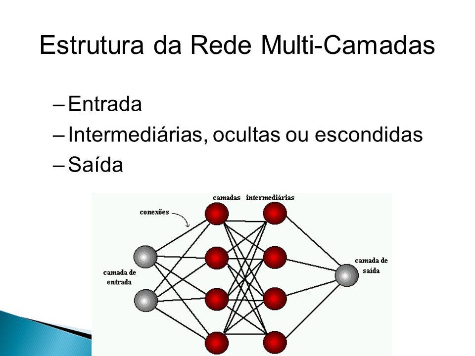 Arquitetura Redes Multi-Camadas Quantidade de neurônios nas camadas –camada de entrada é dada pelo problema a ser abordado.
