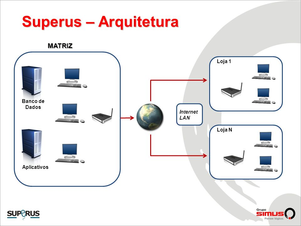 Superus – Arquitetura Internet LAN Loja 1 Loja N Banco de Dados Aplicativos MATRIZ