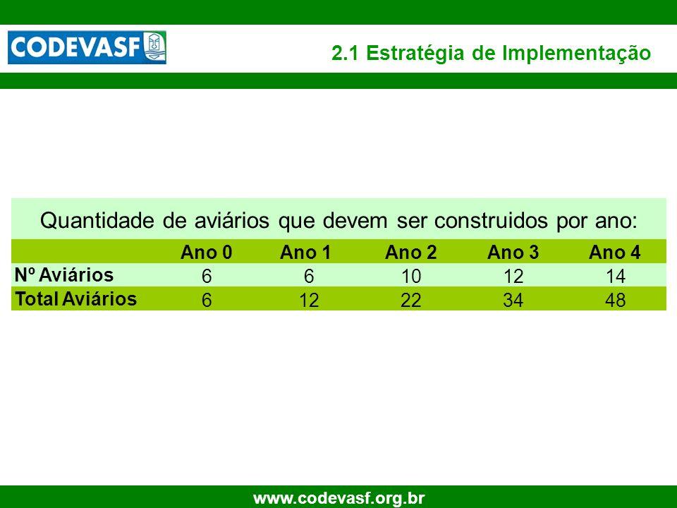 11 www.codevasf.org.br 2.1 Estratégia de Implementação Ano 0Ano 1Ano 2Ano 3Ano 4 Nº Aviários 66101214 Total Aviários 612223448 Quantidade de aviários
