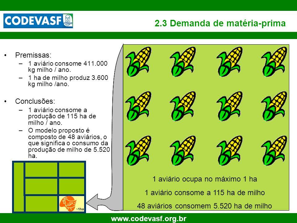13 www.codevasf.org.br 2.3 Demanda de matéria-prima Premissas: –1 aviário consome 411.000 kg milho / ano. –1 ha de milho produz 3.600 kg milho /ano. C