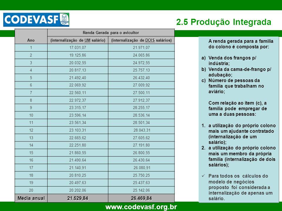 15 www.codevasf.org.br 2.5 Produção Integrada Ano Renda Gerada para o avicultor UM (internalização de UM salário) DOIS (internalização de DOIS salário