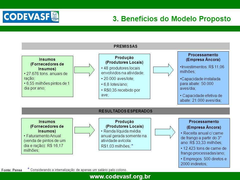 21 www.codevasf.org.br 3. Benefícios do Modelo Proposto Fonte: Pensa Insumos (Fornecedores de Insumos) Faturamento Anual (venda de pintos de um dia e