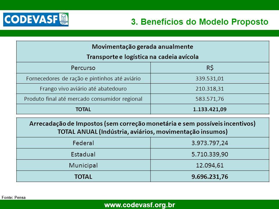22 www.codevasf.org.br 3. Benefícios do Modelo Proposto Fonte: Pensa Movimentação gerada anualmente Transporte e logística na cadeia avícola PercursoR