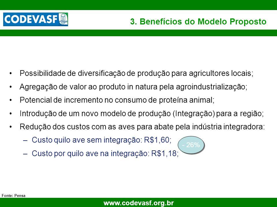 23 www.codevasf.org.br 3. Benefícios do Modelo Proposto Fonte: Pensa Possibilidade de diversificação de produção para agricultores locais; Agregação d