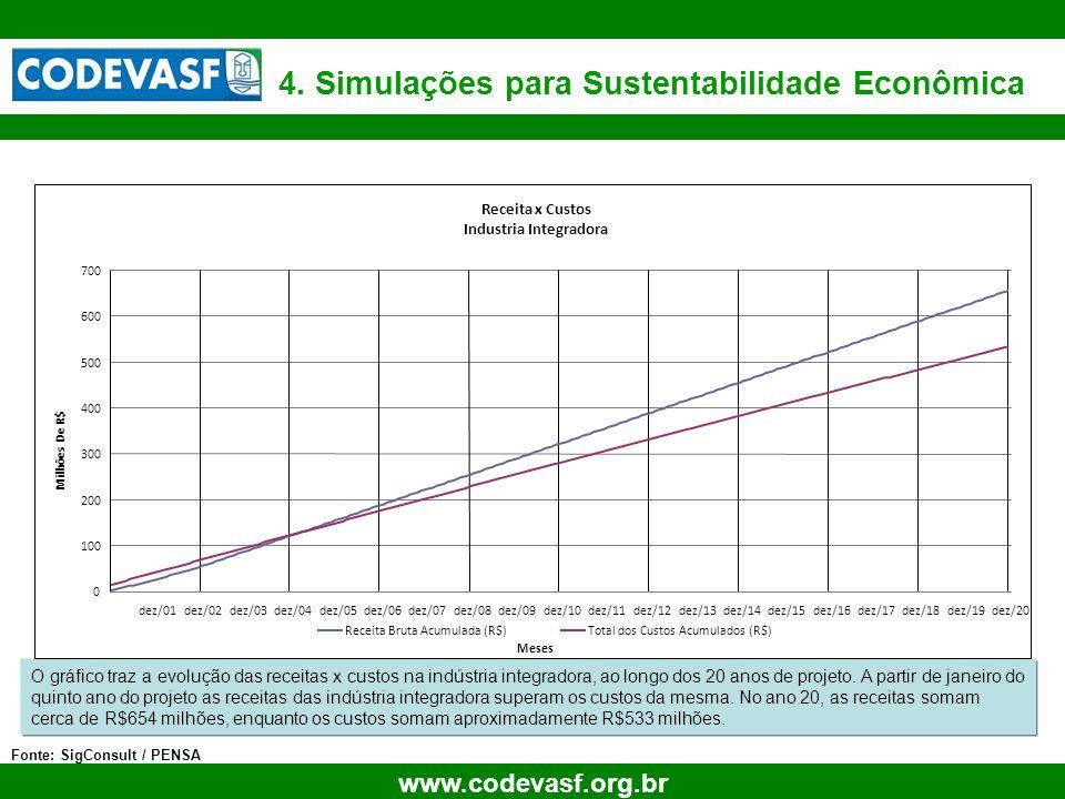 25 www.codevasf.org.br 4. Simulações para Sustentabilidade Econômica Fonte: SigConsult / PENSA O gráfico traz a evolução das receitas x custos na indú