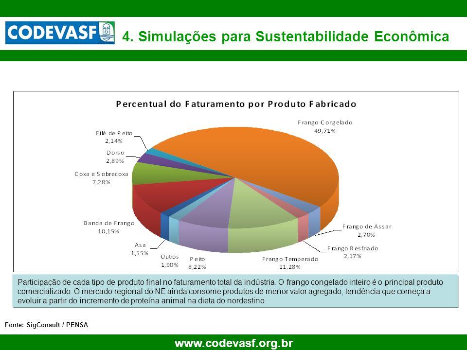 26 www.codevasf.org.br 4. Simulações para Sustentabilidade Econômica Fonte: SigConsult / PENSA Participação de cada tipo de produto final no faturamen