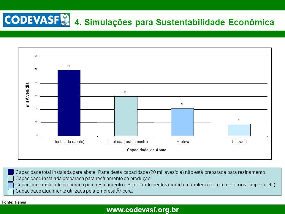27 www.codevasf.org.br 4. Simulações para Sustentabilidade Econômica Fonte: Pensa Capacidade total instalada para abate. Parte desta capacidade (20 mi
