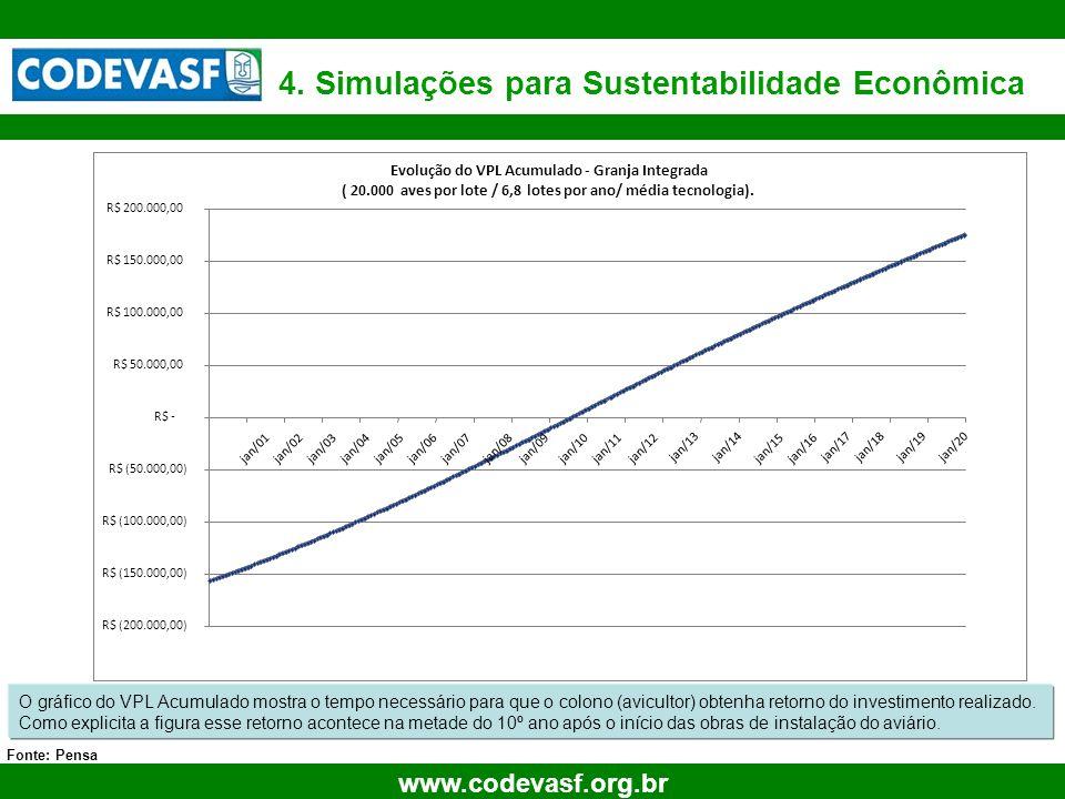 28 www.codevasf.org.br 4. Simulações para Sustentabilidade Econômica Fonte: Pensa Retorno Investimento O gráfico do VPL Acumulado mostra o tempo neces