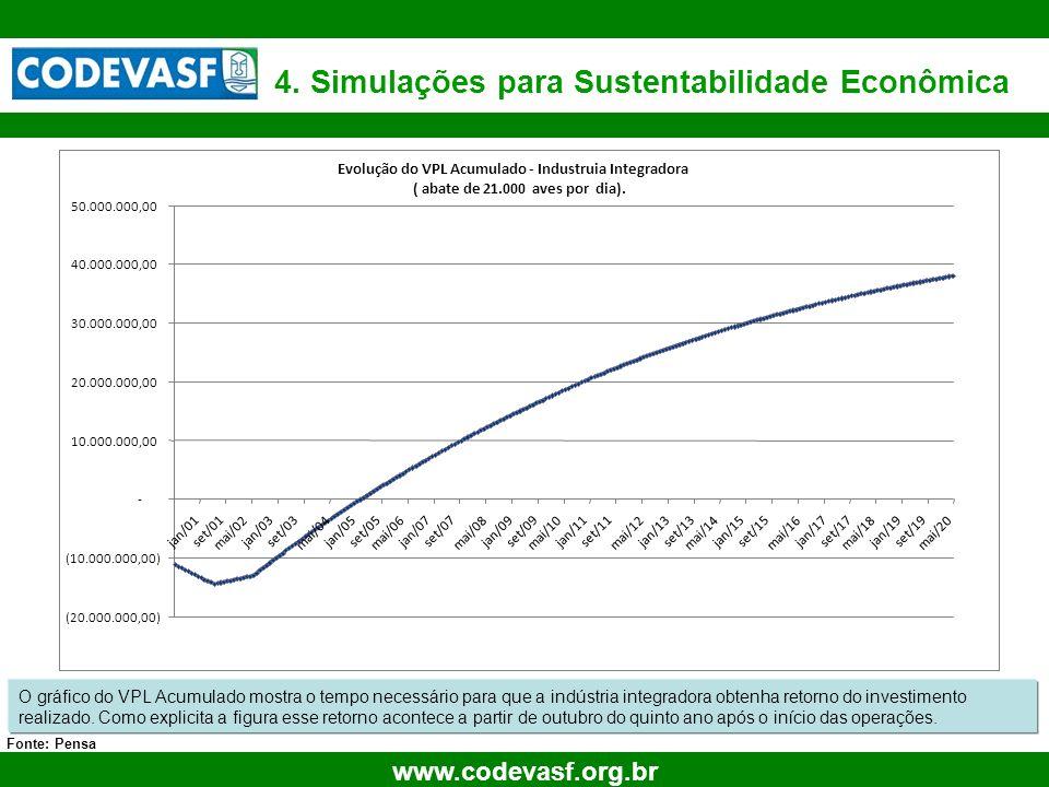 29 www.codevasf.org.br 4. Simulações para Sustentabilidade Econômica Fonte: Pensa Retorno Investimento O gráfico do VPL Acumulado mostra o tempo neces