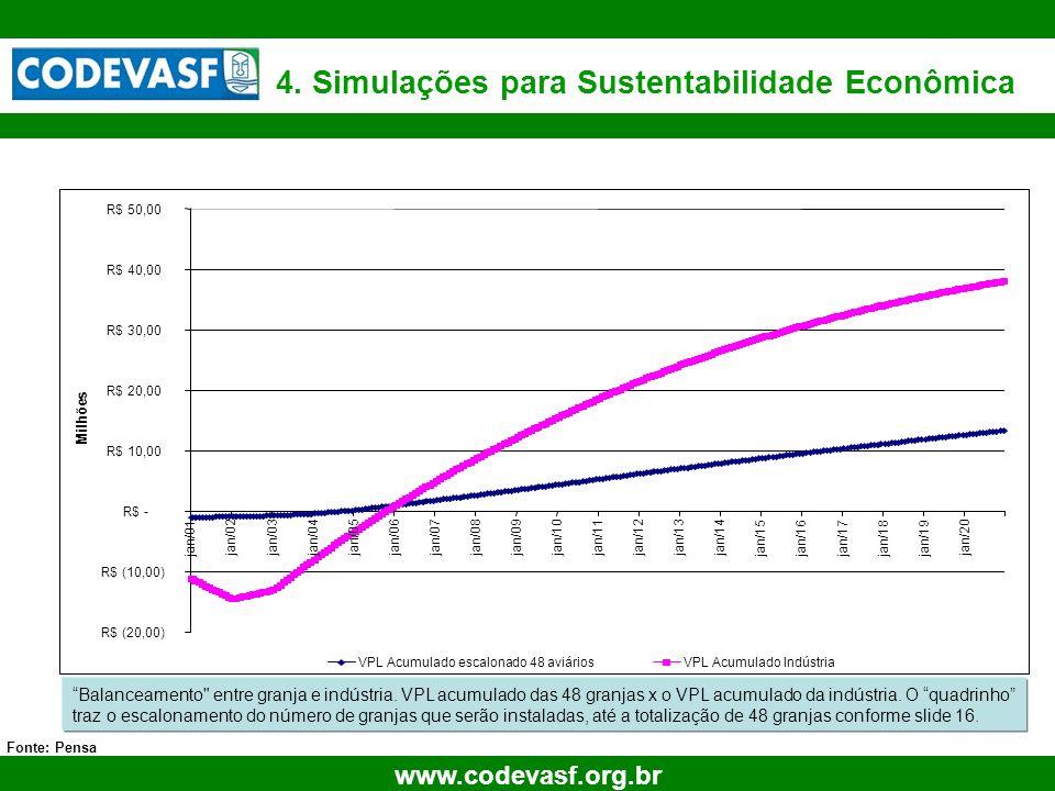 30 www.codevasf.org.br 4. Simulações para Sustentabilidade Econômica Fonte: Pensa 0612223448 Balanceamento
