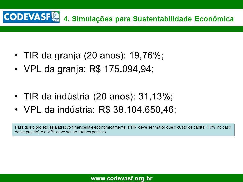 31 www.codevasf.org.br 4. Simulações para Sustentabilidade Econômica TIR da granja (20 anos): 19,76%; VPL da granja: R$ 175.094,94; TIR da indústria (