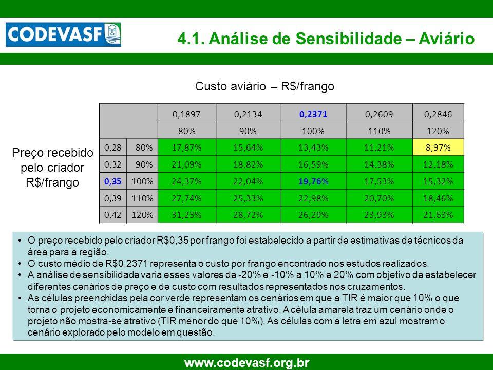32 www.codevasf.org.br 4.1. Análise de Sensibilidade – Aviário O preço recebido pelo criador R$0,35 por frango foi estabelecido a partir de estimativa