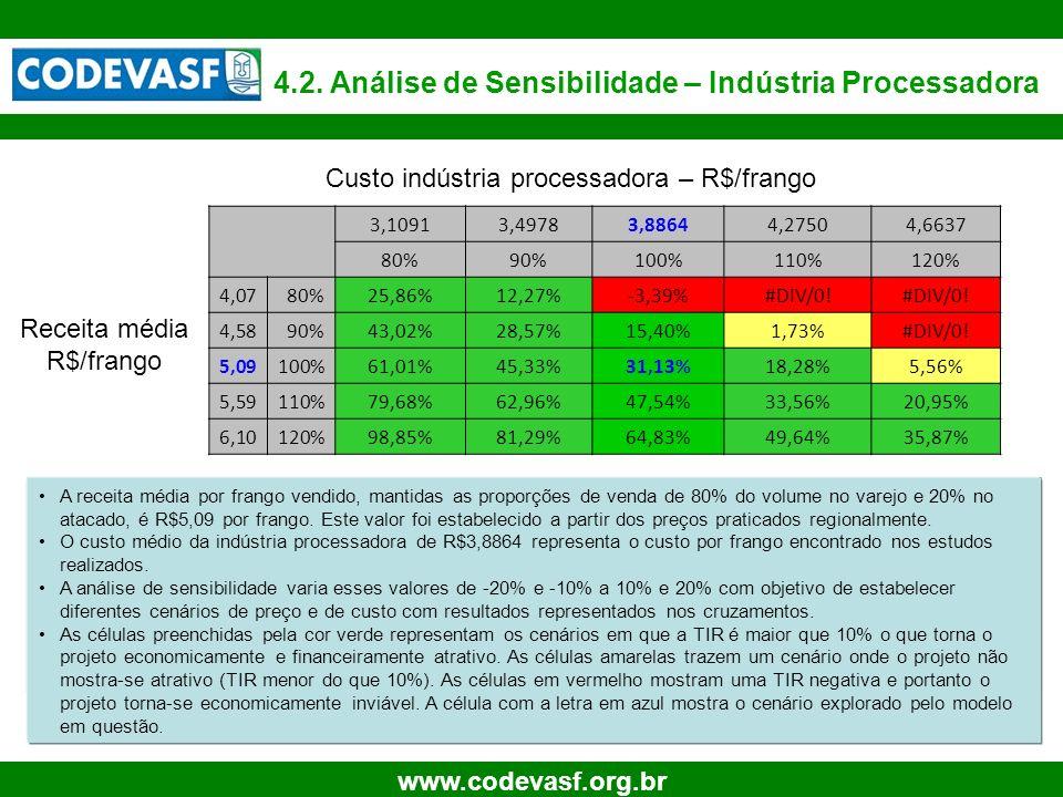 33 www.codevasf.org.br 4.2. Análise de Sensibilidade – Indústria Processadora A receita média por frango vendido, mantidas as proporções de venda de 8