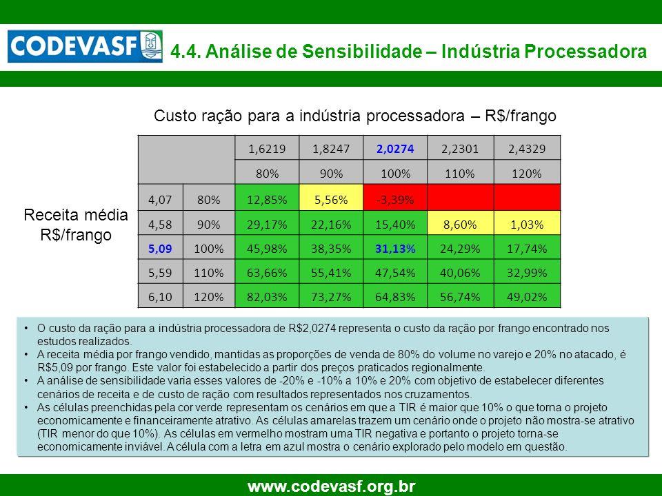 35 www.codevasf.org.br 4.4. Análise de Sensibilidade – Indústria Processadora O custo da ração para a indústria processadora de R$2,0274 representa o