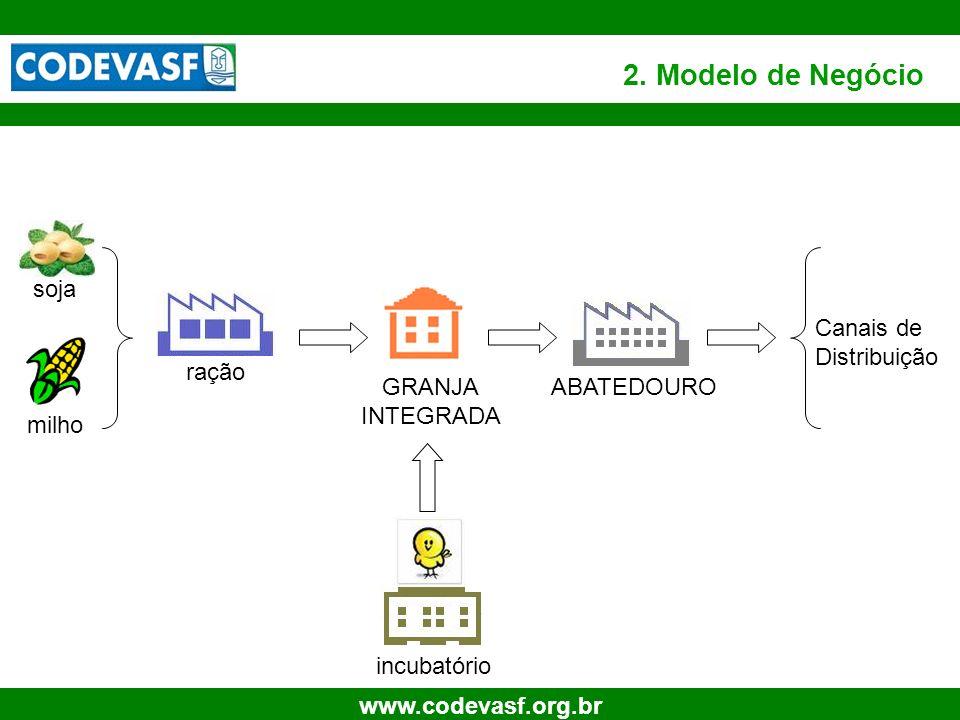 9 www.codevasf.org.br 2. Modelo de Negócio soja milho ração GRANJA INTEGRADA incubatório ABATEDOURO Canais de Distribuição