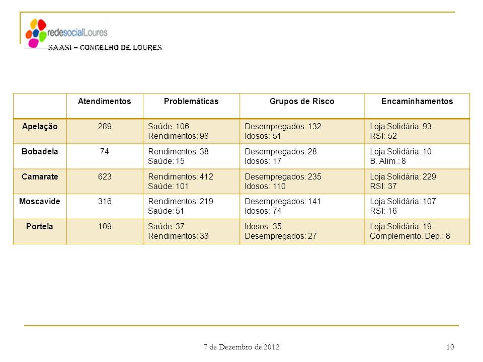 7 de Dezembro de 2012 10 SAASI – CONCELHO DE LOURES AtendimentosProblemáticasGrupos de RiscoEncaminhamentos Apelação289Saúde: 106 Rendimentos: 98 Dese