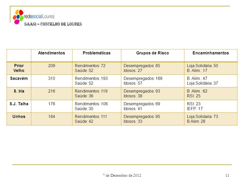 7 de Dezembro de 2012 11 SAASI – CONCELHO DE LOURES AtendimentosProblemáticasGrupos de RiscoEncaminhamentos Prior Velho 209Rendimentos: 72 Saúde: 52 D