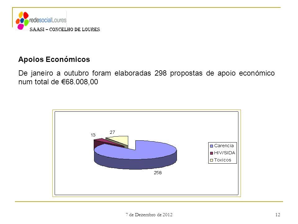 7 de Dezembro de 2012 12 SAASI – CONCELHO DE LOURES Apoios Económicos De janeiro a outubro foram elaboradas 298 propostas de apoio económico num total