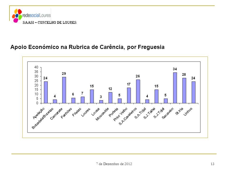 7 de Dezembro de 2012 13 SAASI – CONCELHO DE LOURES Apoio Económico na Rubrica de Carência, por Freguesia