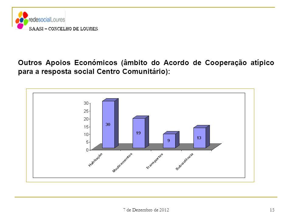 7 de Dezembro de 2012 15 SAASI – CONCELHO DE LOURES Outros Apoios Económicos (âmbito do Acordo de Cooperação atípico para a resposta social Centro Com