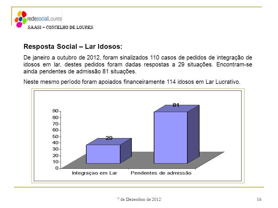 7 de Dezembro de 2012 16 SAASI – CONCELHO DE LOURES Resposta Social – Lar Idosos: De janeiro a outubro de 2012, foram sinalizados 110 casos de pedidos