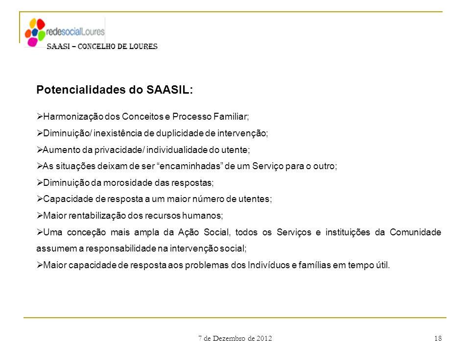 7 de Dezembro de 2012 18 SAASI – CONCELHO DE LOURES Potencialidades do SAASIL: Harmonização dos Conceitos e Processo Familiar; Diminuição/ inexistênci