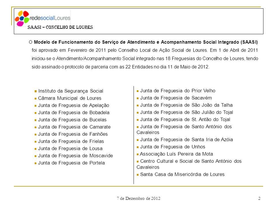 7 de Dezembro de 2012 2 O Modelo de Funcionamento do Serviço de Atendimento e Acompanhamento Social Integrado (SAASI) foi aprovado em Fevereiro de 201