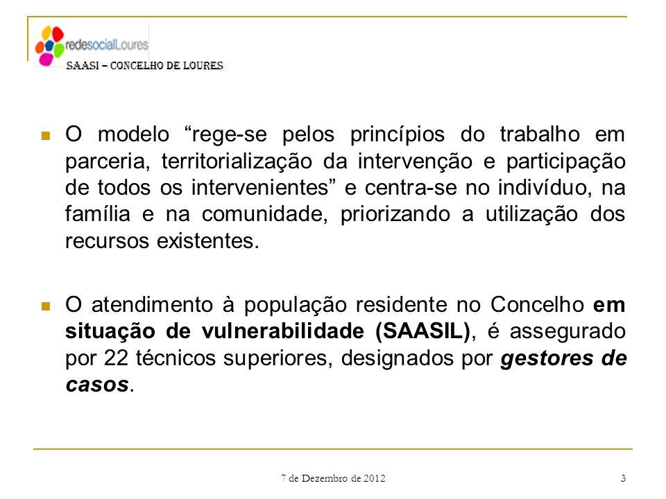 7 de Dezembro de 2012 14 SAASI – CONCELHO DE LOURES Finalidade do Apoio Económico na Rubrica de Carência