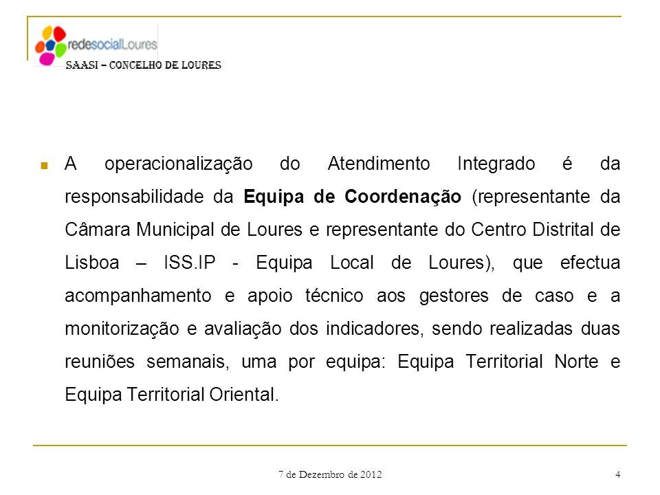 7 de Dezembro de 2012 4 A operacionalização do Atendimento Integrado é da responsabilidade da Equipa de Coordenação (representante da Câmara Municipal