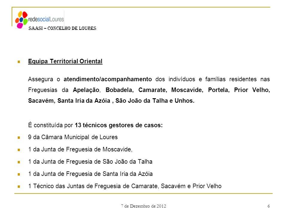 7 de Dezembro de 2012 6 Equipa Territorial Oriental Assegura o atendimento/acompanhamento dos indivíduos e famílias residentes nas Freguesias da Apela