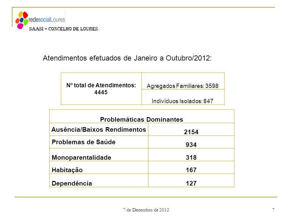 7 de Dezembro de 2012 7 SAASI – CONCELHO DE LOURES Nº total de Atendimentos: 4445 Agregados Familiares: 3598 Indivíduos Isolados: 847 Problemáticas Do
