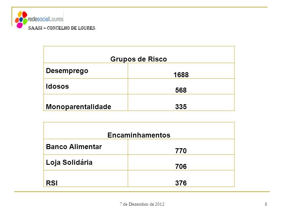 7 de Dezembro de 2012 8 SAASI – CONCELHO DE LOURES Encaminhamentos Banco Alimentar 770 Loja Solidária 706 RSI376 Grupos de Risco Desemprego 1688 Idoso