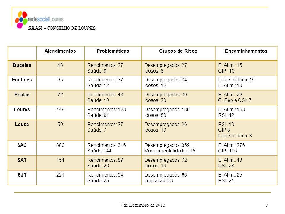7 de Dezembro de 2012 9 SAASI – CONCELHO DE LOURES AtendimentosProblemáticasGrupos de RiscoEncaminhamentos Bucelas48Rendimentos: 27 Saúde: 8 Desempreg