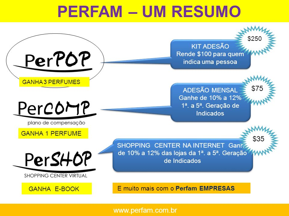 www.perfam.com.br PERFAM – UM RESUMO KIT ADESÃO Rende $100 para quem indica uma pessoa KIT ADESÃO Rende $100 para quem indica uma pessoa ADESÃO MENSAL