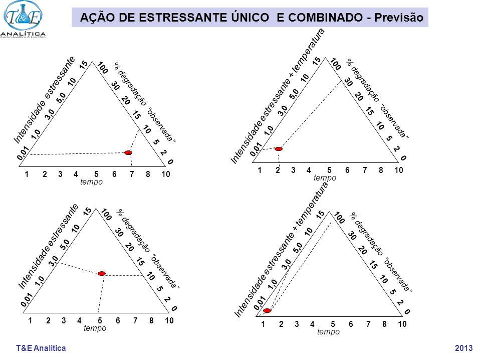 T&E Analítica 2013 0,01 1,0 3,0 5,0 10 15 100 30 20 15 10 5 2 0 1 2 3 4 5 6 7 8 10 Intensidade estressante tempo % degradação observada 0,01 1,0 3,0 5