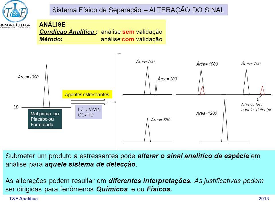 T&E Analítica 2013 Agentes estressantes Área=1000 LB Área=700 Área= 300 Área= 650 Área= 1000 Área=1200 LC-UV/Vis GC-FID Mat.prima ou Placebo ou Formul