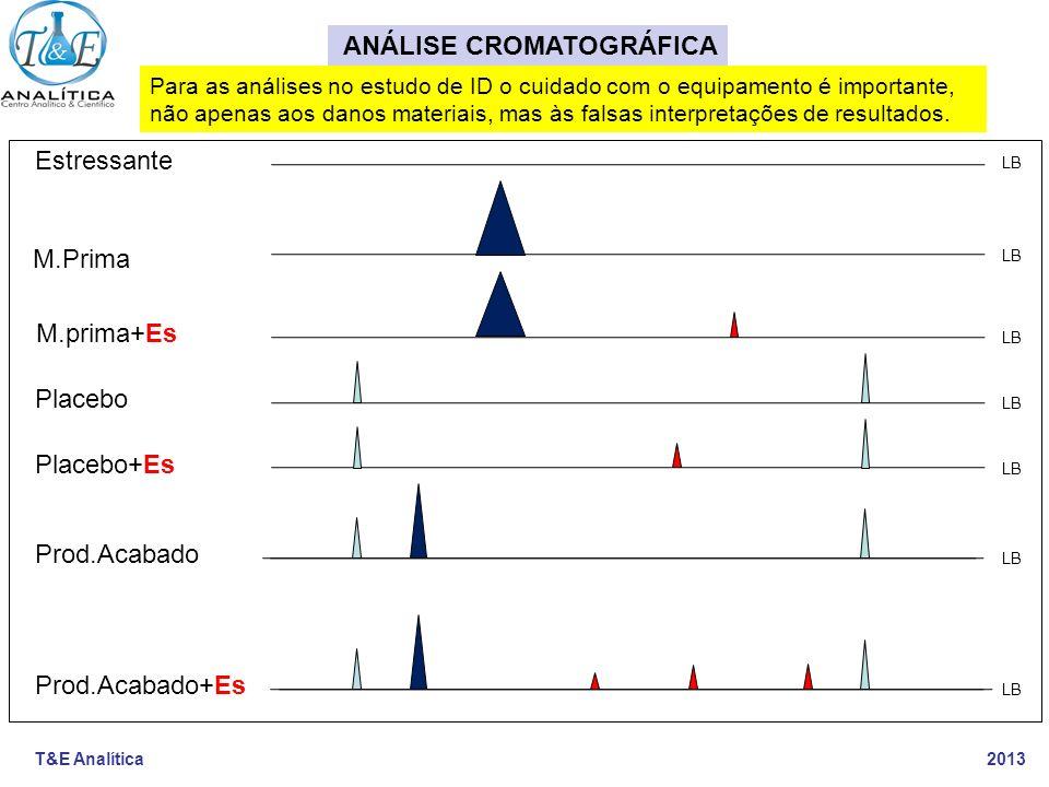 T&E Analítica 2013 ANÁLISE CROMATOGRÁFICA Placebo Prod.Acabado Prod.Acabado+Es Estressante M.Prima M.prima+Es Placebo+Es LB Para as análises no estudo
