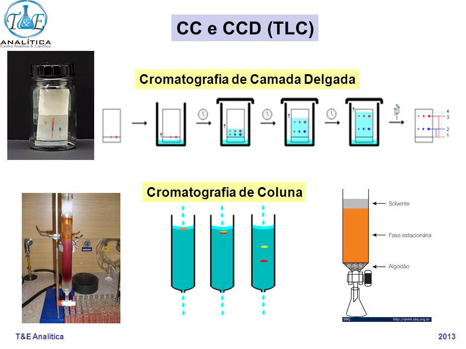 T&E Analítica 2013 CC e CCD (TLC) Cromatografia de Camada Delgada Cromatografia de Coluna