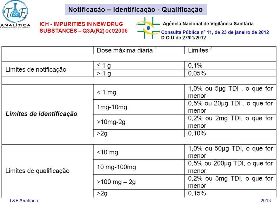 T&E Analítica 2013 ICH- ÁRVORE PARA IDENTIFICAÇÃO E QUALIFICAÇÃO - Q3A(R2) oct/2006 New Drugs Products - NOVOS MEDICAMENTOS É impureza com limite superior de Identificação Sem ação Estrutura Identificada.