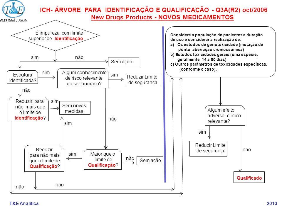 T&E Analítica 2013 ICH- ÁRVORE PARA IDENTIFICAÇÃO E QUALIFICAÇÃO - Q3A(R2) oct/2006 New Drugs Products - NOVOS MEDICAMENTOS É impureza com limite supe