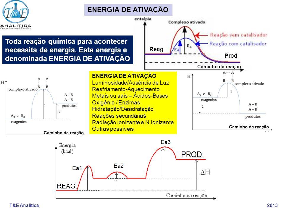 T&E Analítica 2013 REAÇÕES QUÍMICAS ESCALA MACRO São reações que ocorrem em previsão para concentrações acima de 1% em massa ou volume.