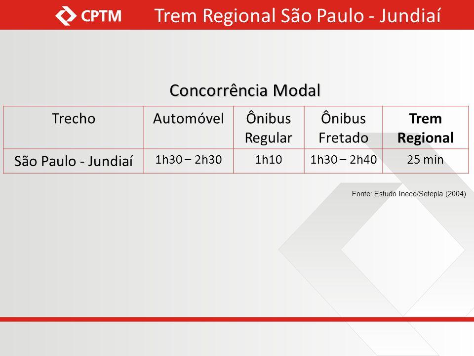 Concorrência Modal TrechoAutomóvelÔnibus Regular Ônibus Fretado Trem Regional São Paulo - Jundiaí 1h30 – 2h301h101h30 – 2h40 25 min Fonte: Estudo Ineco/Setepla (2004) Trem Regional São Paulo - Jundiaí