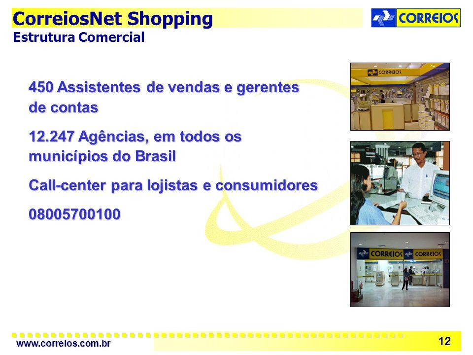 www.correios.com.br 12 450 Assistentes de vendas e gerentes de contas 12.247 Agências, em todos os municípios do Brasil Call-center para lojistas e consumidores 08005700100 CorreiosNet Shopping Estrutura Comercial