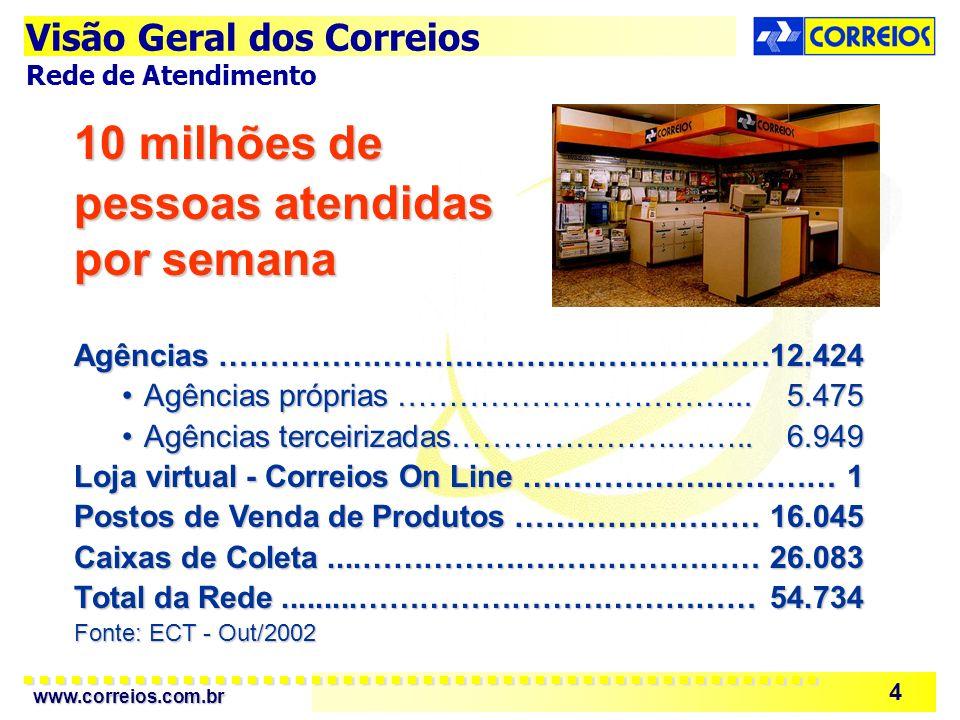 www.correios.com.br 4 10 milhões de pessoas atendidas por semana Agências ………………………………………………12.424 Agências próprias …………………………….. 5.475Agências própr