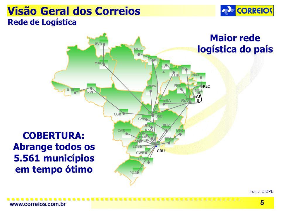 www.correios.com.br 5 POA FLN GRU GIG VIX BHZ CWB LDB BSB CGB GYN UDI CGR PPB SJP BVB MAO MCP BEL SL Z THE FOR PMW PNZ BRASSA NAT REC MCZ AJ U RAO BAU PVH RBR COBERTURA: Abrange todos os 5.561 municípios em tempo ótimo Maior rede logística do país Fonte: DIOPE Visão Geral dos Correios Rede de Logística